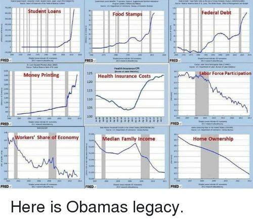 median: FRED  Student Loans  Food Stamp  Health Insurance CPI  125  Money Printing  Health Insurance Costs  115  105  100  a i a i  a 1  Workers' share of Economy  Median Family Income  FRED  Federal Deb  Labor Force Participation  Home Ownership Here is Obamas legacy.