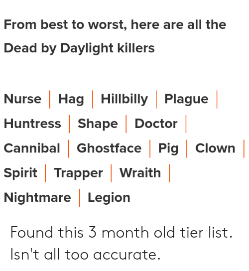 Doctor, Best, and Spirit: From best to worst, here are all the  Dead by Daylight killers  Nurse Hag Hillbilly Plague  Huntress Shape Doctor  Cannibal Ghostface Pig Clown  Spirit Trapper Wraith  Nightmare Legion Found this 3 month old tier list. Isn't all too accurate.