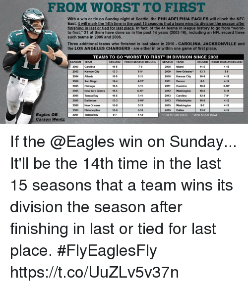 "Chicago, Philadelphia Eagles, and Memes: FROM WORST TO FIRST  With a win or tie on Sunday night at Seattle, the PHILADELPHIA EAGLES will clinch the NFC  East. It will mark the 14th time in the past 15 seasons that a team wins its division the season after  finishing in last or tied for last place. In fact, of the 44 teams in league history to go from ""worst-  to-first,"" 21 of them have done so in the past 14 years (2003-16), including an NFL-record three  such teams in 2005 and 2006.  Three additional teams who finished in last place in 2016 CAROLINA, JACKSONVILLE and  the LOS ANGELES CHARGERS are either in or within one game of first place  EAMS TO GO ""WORST TO FIRST"" IN DIVISION SINCE 2003  SEASON TEAM  RECORD PRIOR SEASON RECORD SEASON TEAM  RECORD PRIOR SEASON RECORD  2003 Carolina  2003 Kansas City  2004 Atlanta  2004 San Diego  2005 Chicago  2005 New York Giants  2005 Tampa Bay  2006 Baltimore  11-5  13-3  11-5  12-4  11-5  11-5  11-5  13-3  10-6  10-6  9-7  7-9  8-8*  5-11  4-12  5-11  6-10*  5-11  6-10*  3-13  6-10  4-12  1-15  8-8  4-12  4-12  6-10*  5-11  7-9*  4-12  4-12  4-12  11-5  2008 Miami  2009 New Orleans* 13  2010 Kansas City  2011 Denver  10-6  8-8  10-6  10-6  12-4  10-6  9-7  13-3  2011 Houston  2012 Washington  2013 Carolina  2013 Philadelphia  2015 Washington  2016 Dallas  New Orleans  2006 Philadelphia  2007 Tampa Bay  Eagles QB  Carson Wentz  Tied for last place Won Super Bowl If the @Eagles win on Sunday...  It'll be the 14th time in the last 15 seasons that a team wins its division the season after finishing in last or tied for last place. #FlyEaglesFly https://t.co/UuZLv5v37n"