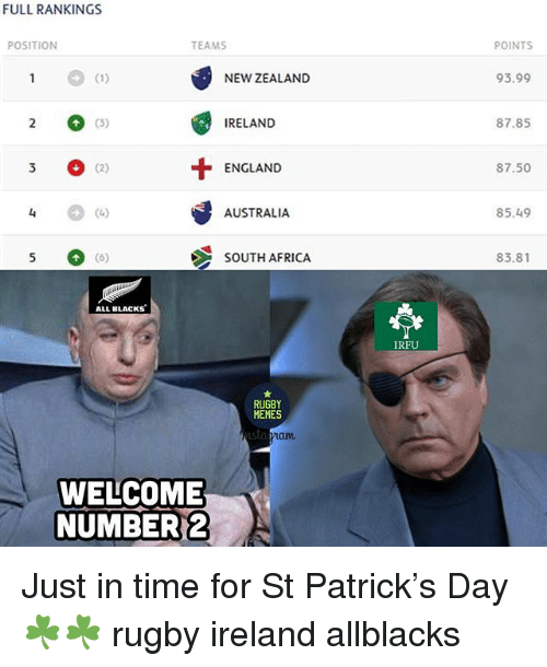 Full Rankings Position Teams Points New Zealand 9399 2 3 3 G2 U 5 Ireland 8785 England 8750 Australia 8549 South Africa 8381 All Blacks Irfu Rugby Memes Laum Welcome Number 2