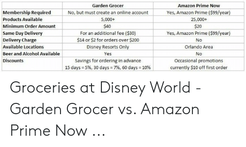 Garden Grocer Amazon Prime Now Membership Required Products