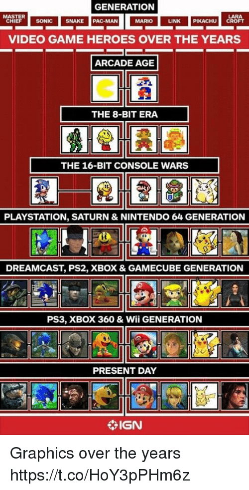 gamecube: GENERATION  LARA  LINK PIKACHU CROFT  MASTER  HIEF SONIC SNAK  SNAKE  PAC-MAN  MARIO  VIDEO GAME HEROES OVER THE YEARS  ARCADE AGE  THE 8-BIT ERA  THE 16-BIT CONSOLE WARS  PLAYSTATION, SATURN & NINTENDO 64 GENERATION  DREAMCAST, PS2, XBOX & GAMECUBE GENERATION  PS3, XBOX 360 & Wii GENERATION  PRESENT DAY  IGN Graphics over the years https://t.co/HoY3pPHm6z