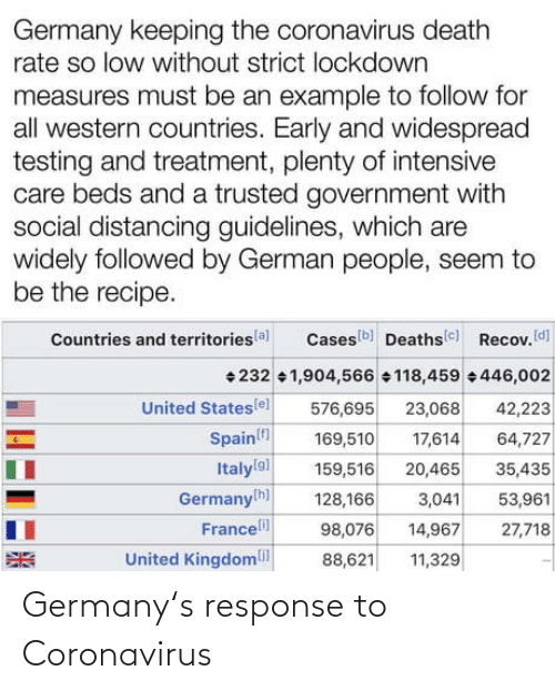 Germany, Response, and Coronavirus: Germany's response to Coronavirus