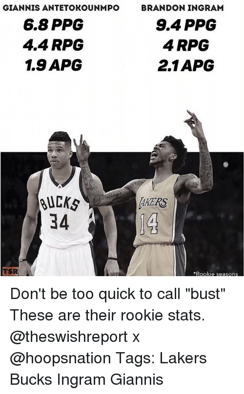 "brandon ingram: GIANNIS ANTETOKOUNMPO  6.8 PPG  4.4 RPG  1.9 APCG  BRANDON INGRAM  9.4 PPG  4 RPG  2.1APG  BUC㎏  34  AKERS  TSR  Rookie seasons Don't be too quick to call ""bust"" These are their rookie stats. @theswishreport x @hoopsnation Tags: Lakers Bucks Ingram Giannis"