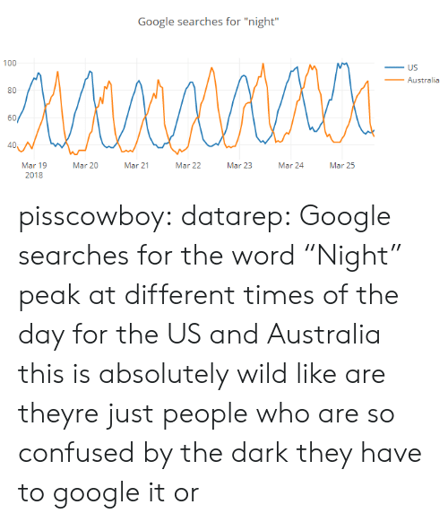"""So Confused: Google searches for """"night""""  100  _ US  _Australia  80  60/  40  Mar 19  2018  Mar 20  Mar 21  Mar 22  Mar 23  Mar 24Mar 25 pisscowboy: datarep: Google searches for the word """"Night"""" peak at different times of the day for the US and Australia this is absolutely wild like are theyre just people who are so confused by the dark they have to google it or"""