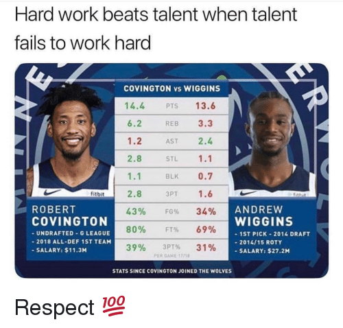 wiggins: Hard work beats talent when talent  fails to work hard  13.6  14.4  6.2  1.2  2.8  1.1  2.8  43%  80%  39%  PTS  REB 3.3  AST 2.4  STL 1.1  BLK 0.7  3PT 1.6  FG%  FT%  3PT%  fitbit  ROBERT  COVINGTON  UNDRAFTED-G LEAGUE  2018 ALL-DEF 1ST TEAM  SALARY: $11.3M  34%  69%  31%  WIGGINS  1ST PICK-2014 DRAFT  2014/15 ROTY  SALARY: $27.2M  PER GAME 17/18  STATS SINCE COVINGTON JOINED THE WOLVES Respect 💯