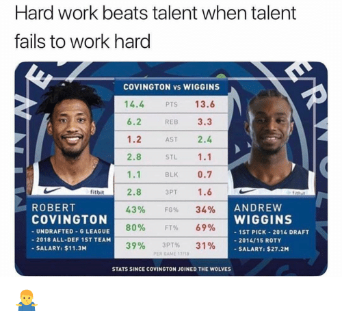tails: Hard work beats talent when talent  tails to work hard  COVINGTON vs WIGGINS  14.4  6.2  1.2  2.8  1.1  2.8  43%  80%  39%  13.6  REB 3.3  AST 2.4  STL 1.1  BLK 0.7  3PT 1.6  PTS  fitbit  ANDREVW  WIGGINS  ROBERT  COVINGTON  UNDRAFTED-G LEAGUE  2018 ALL-DEF 1ST TEAM  SALARY: $11.3M  FG%  FT%  3PT%  34%  69%  31%  ST PICK-2014 DRAFT  - 2014/15 ROTY  -SALARY: $27.2M  PER GAME 17718  STATS SINCE COVINGTON JOINED THE WOLVES 🤷‍♂️
