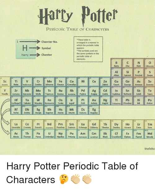 "periodic table: Harty Potter  PERYODICTABLE OF CHARACTERS  .These table is  Charcter No.  arranged in a manner in  which the periodic table  H Symbol  ""The symbols used are  the same symbols in the  Charcter  Harry  periodic table of  elements  Abus Spinnet Perdue srape  Sc Ti v or Min Fe Co Ni Cu Zn Ga Ge As Se  Zabini Gaunt Gooree Armyous Severns  La Ce Pr Nd  Pm  Sm  Eu  Gd  Tb Dy Ho Er  Tm  Lavender Creevey  Parvati  Pomliney Seamus Echurwa Gederov Tiberius Dursley, Horace  Emie Tom  thefelto Harry Potter Periodic Table of Characters 🤔👏🏼👏🏼"