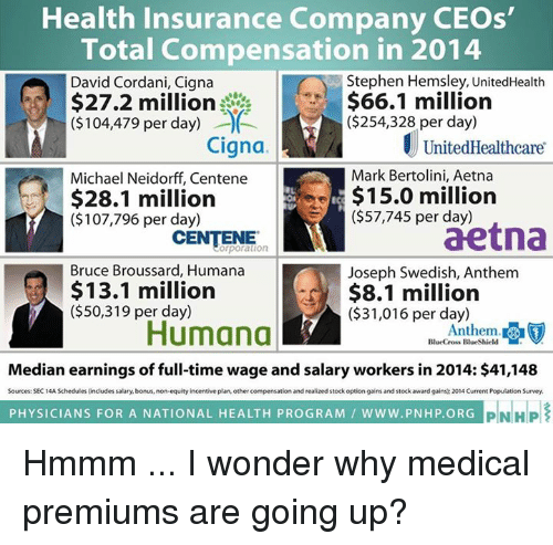 median: Health Insurance Company CEOs'  Total Compensation in 2014  Stephen Hemsley, UnitedHealth  David Cordani, Cigna  $66.1 million  $27.2 million  ($254,328 per day)  ($104,479 per day) 00  Cigna  UnitedHealthcare  Mark Bertolini, Aetna  Michael Neidorff, Centene  $15.0 million  $28.1 million  ($107,796 per day)  ($57,745 per day)  aetna  CENTENE  Bruce Broussard, Humana  Joseph Swedish, Anthem  $13.1 million  $8.1 million  ($50,319 per day)  ($31,016 per day)  Humana  Anthem.  BlueCross BlueShield  Median earnings of full-time wage and salary workers in 2014: $41,148  Sources: SEC 14A Schedules includes salary, bonus, non-equity incentive plan, other compensation and realized stock option gains and stock award gains: 2014 Current PopulationSurvey  PHYSICIANS FOR A NATIONAL HEALTH PROGRAM WWW. PNHP ORG  PIN HP Hmmm ... I wonder why medical premiums are going up?