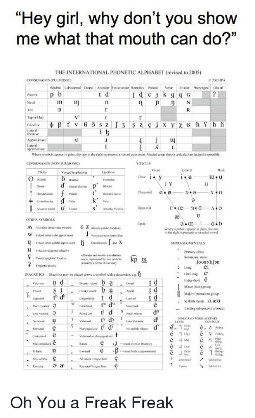 """Funny, Alphabet, and Break: """"Hey girl, why don't you show  me what that mouth can do?""""  THE INTERNATIONAL PHONETIC ALPHABET (revised to 2005)  CONSONANTS (PULMONIC  2005  Rilasial Labiodetal Dental Ahcolar  Retroflex PalatalVelar sular PhoryngealGlottal  Tap or Flap  Fricative  Lateral  S Z  Where symbols appear in pairs, the one to the right represents a voiced consoeant Shaded areas denote articulations dged ispossible,  CONSONANTS (NON-PULMONIC)  VOWELS  Voiced implosives  I Y  Clese.rnid e.φ ㅡ9.θ  Y o  Alveolar Iateral  S Alcolar fri  ae  OTHER SYMBOLS  M Var i  Z Aveo-polstal eat  Where synehols appear in pairs, the one  to the right represents a rounded vowel  SUPRASEGMENTALS  Primary stress  , Secondary stress  Long e  Hon e  Voiced pigetal icative  jolsed by a tle bur if oecessry  founa tiJon  DIACRITICS  Diacritics may be pluced above a symbol with a descender,e.g  Extra-shon ě  Minor (foot) group  Major Gntoeution) group  Ceeaky voiced  .Syllable break Ji.aekt  More roanded  Linking (ahsence of a beea)  Palnatied d n  Nacsl nele  ONES AND WORDACCENTS  EVEL  Retrauted  No uuile relcue  V Falling  voiced alecolat riative  Sylbn  voiced bilaial aperosiant  Advancsed Tonge Roat  DownstepGlobel rise  Clobal al  Up"""