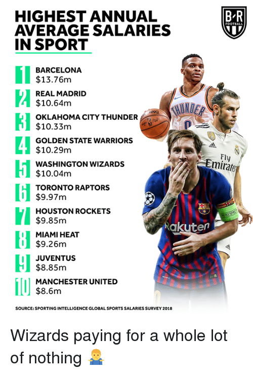 Miami Heat: HIGHEST ANNUAL  AVERAGE SALARIES  IN SPORT  B-R  BARCELONA  $13.76m  REAL MADRID  $10.64m  OKLAHOMA CITY THUNDER  $10.33m  GOLDEN STATE WARRIORS  $10.29m  WASHINGTON WIZARDS  $10.04m  TORONTO RAPTORS  Fl  Emirate  I$9.97m  HOUSTON ROCKETS  $9.85m  MIAMI HEAT  $9.26m  Rakuten  I JUVENTUS  $8.85m  MANCHESTER UNITED  $8.6m  SOURCE: SPORTING INTELLIGENCE GLOBAL SPORTS SALARIES SURVEY 2018 Wizards paying for a whole lot of nothing 🤷♂️