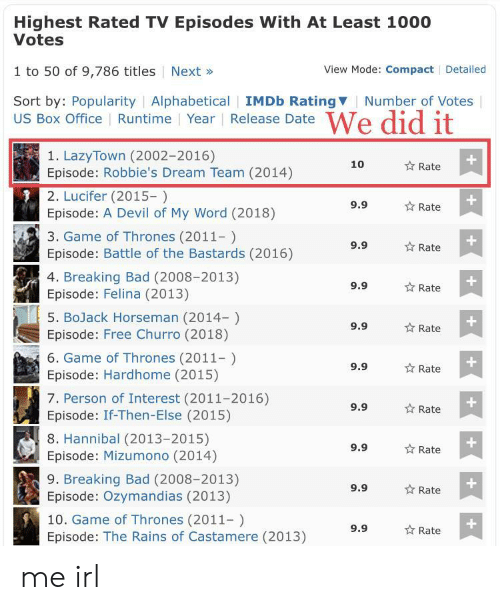 Imdb: Highest Rated TV Episodes With At Least 1000  Votes  1 to 50 of 9,786 titles Next»  Sort by: Popularity | Alphabetical | IMDb RatingV  View Mode: Compact Detailed  Number of Votes  US Box Office Runtime Year Release Date  1. LazyTown (2002-2016)  Episode: Robbie's Dream Team (2014)  2. Lucifer (2015-)  Episode: A Devil of My Word (2018)  3. Game of Thrones (2011-)  Episode: Battle of the Bastards (2016)  4. Breaking Bad (2008-2013)  Episode: Felina (2013)  5. BoJack Horseman (2014-)  Episode: Free Churro (2018)  6. Game of Thrones (2011)  Episode: Hardhome (2015)  7. Person of Interest (2011-2016)  Episode: If-Then-Else (2015)  8. Hannibal (2013-2015)  Episode: Mizumono (2014)  9. Breaking Bad (2008-2013)  Episode: Ozymandias (2013)  10. Game of Thrones (2011-)  Episode: The Rains of Castamere (2013)  10  Rate  9.9  Rate  9.9  Rate  9.9  ☆ Rate  9.9  ☆ Rate  1  9.9  Rate  9.9  Rate  9.9  ☆ Rate  9.9  ☆ Rate  9.9  Rate me irl