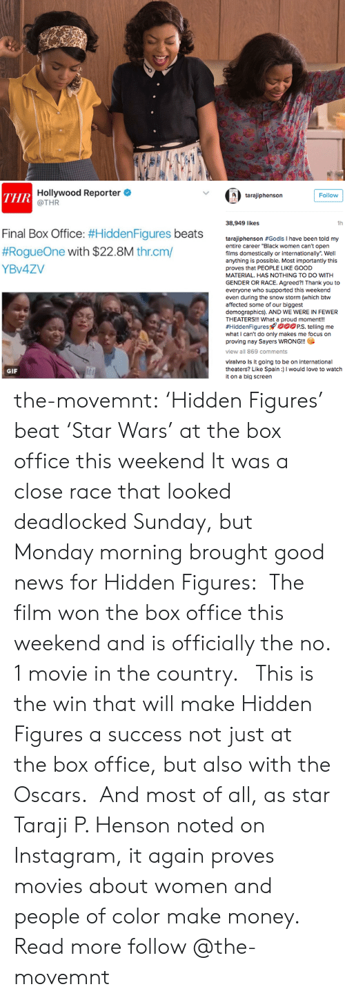 """Gif, Instagram, and Love: Hollywood Reporter  @THR  ТHR  Follow  tarajiphenson  38,949 likes  1h  Final Box Office: #Hidden Figures beats  #RogueOne with $22.8M thr.cm/  tarajiphenson #Godls I have been told my  entire career """"Black women can't open  films domestically or internationally. Well  anything is possible. Most importantly this  YBV4ZV  proves that PEOPLE LIKE GOOD  MATERIAL. HAS NOTHING TO DO WITH  GENDER OR RACE. Agreed?! Thank you to  everyone who supported this weekend  even during the snow storm (which btw  affected some of our biggest  demographics). AND WE WERE IN FEWER  THEATERS!!! What a proud moment!!  #HiddenFigures oPS. telling me  what I can't do only makes me focus on  proving nay Sayers WRONG!!  view all 869 comments  viralvro Is it going to be on international  theaters? Like Spain)I would love to watch  it on a big screen  GIF the-movemnt: 'Hidden Figures' beat 'Star Wars' at the box office this weekend It was a close race that looked deadlocked Sunday, but Monday morning brought good news for Hidden Figures: The film won the box office this weekend and is officially the no. 1 movie in the country.  This is the win that will make Hidden Figures a success not just at the box office, but also with the Oscars. And most of all, as star Taraji P. Henson noted on Instagram, it again proves movies about women and people of color make money. Read more follow @the-movemnt"""
