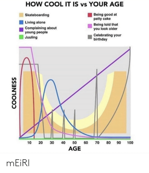 Birthday: HOW COOL IT IS vs YOUR AGE  Being good at  patty cake  Skateboarding  Living alone  Being told that  you look older  Complaining about  young people  Juuling  Celebrating your  birthday  90  40  100  10  30  60  70  80  50  AGE  COOLNESS  20 mEiRl