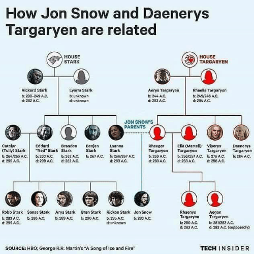 """Rickon: How Jon Snow and Daenerys  Targaryen are related  HOUSE  HOUSE  TARGARYEN  STARK  Lyarra Stark  Rickard Stark  Rhaella Targaryen  Aerys Targaryen  b, 230-249 AC.  unknown  244 AC.  245/246 AC.  dt 282 AJC.  unknown  d: 283 AC  d: 284 AC.  JON SNOW S  PARENTS  Catalyn  Elia (MartelD Visorys Daonorys  Eddard  Brandon  Benjen Lyanna  Rhaeger  CTully Stark Ned Stark Stark  Stark  Stark  Targaryen Targaryen  Targaryen  Targaryen  b 264/265 AC,  203 AC, 262 AC, 267 AC, 266/267 AC.  b. 250/257 Act, b 27s AC.  b, 259 ANC.  d 283AC.  d 290 AC,  d: 299 AC.  d: 282 AC.  d 283 AC d: 283 AC, d: 298 AC.  Robb Stark Sansa Stark  Arya Stark  Bran Stark  Rickon Stark Jon Snow  Rhaenys  Aegon  Targaryen  Targaryen  283 A,C,  b: 286 AMC.  b: 289 A.C.  b 290 AC,  233 AC.  d: 299 AC.  280AC.  b: 281/282 AC.  unknown  d 283 AC,  d: 283 AC, supposedly  TECH INSIDER  SOURCE: HBO: George R.R. Martin's """"A Song of lce and Fire"""""""