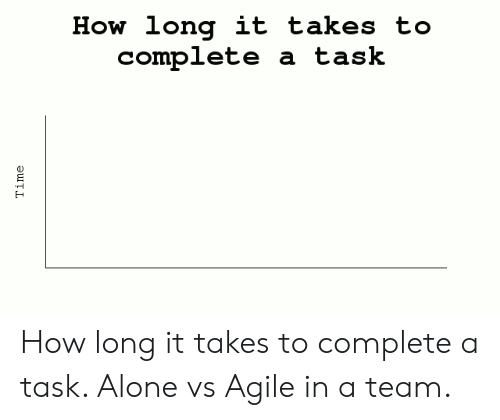 a team: How long it takes to  complete a task  Time How long it takes to complete a task. Alone vs Agile in a team.