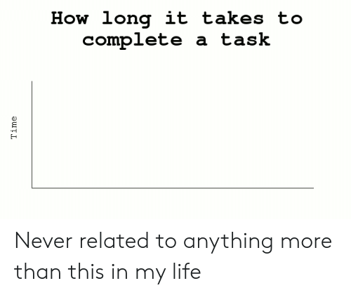 Life, Time, and Never: How long it takes to  complete  a task  Time Never related to anything more than this in my life