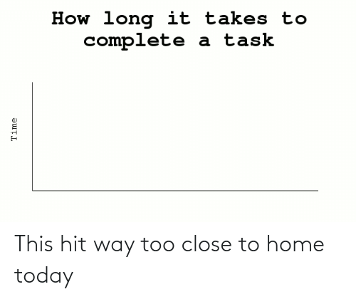 Home, Time, and Today: How long it takes to  complete  a task  Time This hit way too close to home today