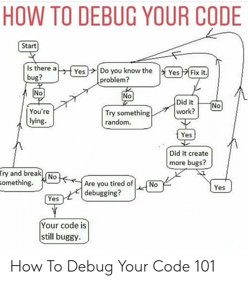 Work, Break, and How To: HOW TO DEBUC YOUR CODE  Start  Is there a  bug?  Yes)ナ| Do you know the  |y Yes  Fix it.  problem?  No  No  Did it  work?  You're  lying.  Try something  random  Yes  Did it create  more bugs?  ry and break  omething.  0  Are you tired of No  debugging?  Yes  Yes  Your code is  still buggy. How To Debug Your Code 101