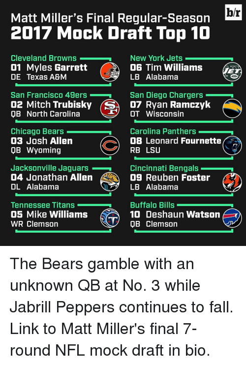 New York Jets: hr  Matt Miller's Final Regular-Season  2017 Mock Draft Top 10  Cleveland Browns  New York Jets  01 Myles Garrett  OG Tim Williams  LB Alabama  DE Texas A&M  San Diego Chargers  San Francisco 49ers  02 Mitch Trubisky (SA D7 an Ramczyk  T OT Wisconsin  OB North Carolina  Chicago Bears  Carolina Panthers  03 Josh Allen  OB Leonard Fournette  RB LSU  QB Wyoming  Jacksonville Jaguars  Cincinnati Bengals  04 Jonathan Allen  09 Reuben Foster  OL Alabama  LB Alabama  Buffalo Bills  Tennessee Titans  05 Mike Williams  10 Deshaun Watson  WR Clemson  V QB Clemson The Bears gamble with an unknown QB at No. 3 while Jabrill Peppers continues to fall. Link to Matt Miller's final 7-round NFL mock draft in bio.