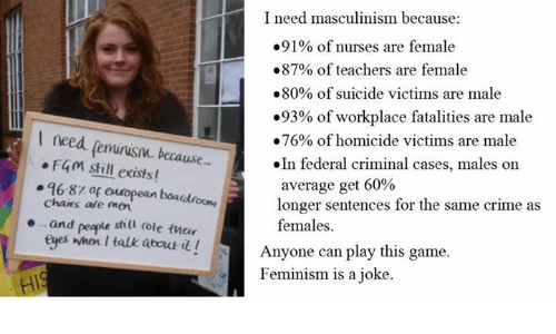 Crime, Feminism, and Memes: I need masculinism because:  .91% of nurses are female  .87% of teachers are female  80% of suicide victims are male  .93% of workplace fatalities are male  need .76% of homicide victims are male  F4m still  because  In federal criminal cases, males on  exists!  average get 60%  96-81 of european boa  chairs are longer sentences for the same crime as  and people still dole their  females.  eyes when I talk about  it! Anyone can play this game.  Feminism is a joke
