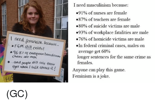 Masculinism: I need masculinism because:  .91% of nurses are female  .87% of teachers are female  .80% of suicide victims are male  .93% of workplace fatalities are male  need .76% of homicide victims are male  F4m still  because  In federal criminal cases, males on  exists!  average get 60%  96-81 of european boa  chairs are longer sentences for the same crime as  and people still dole their  females.  eyes when I talk about  it! Anyone can play this game.  Feminism is a joke. (GC)