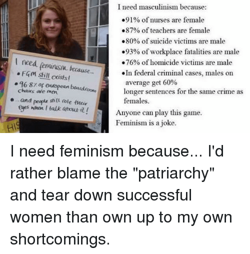 """Crime, Memes, and Suicide: I need masculinism because:  .91% of nurses are female  .87% of teachers are female  .80% of suicide victims are male  .93% of workplace fatalities are male  I need feminism because-  .76% of homicide victims are male  In federal criminal cases, males on  F401 still exists!  q6.8r or european longer sentences for the same crime as  chairs are boaudnoons average get 60%  o..and peapu stilt oole tucir  females.  eges when I talk about it!  Anyone can play this game.  Feminism is a joke I need feminism because... I'd rather blame the """"patriarchy"""" and tear down successful women than own up to my own shortcomings."""