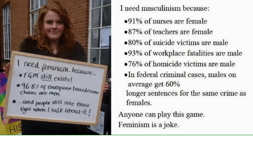 Crime, Memes, and Suicide: I need masculinism because:  .91% of nurses are female  .87% of teachers are female  80% of suicide victims are male  .93% of workplace fatalities are male  I need lemnusm because  F4m still exists!  .76% of homicide victims are male  .In federal criminal cases, males on  pean boardro average get 60%  the same crime as  longer sentences for 96-8zop chains are men  e and  peop  still role their  females.  eyes when talk about t! Anyone can play this game  Feminism is a joke.