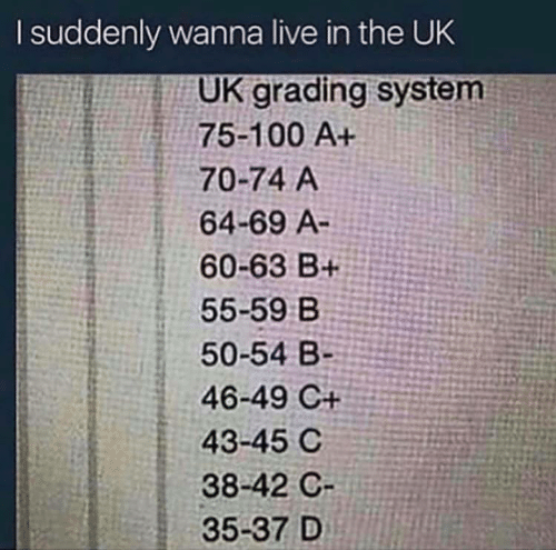 Live, System, and Suddenly: I suddenly wanna live in the UK  UK grading system  75-100 A+  70-74 A  64-69 A-  60-63 B+  55-59 B  50-54 B-  46-49 C+  43-45 C  38-42 C  35-37 D