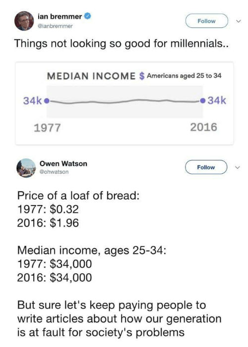 median: ian bremmer  @ianbremmer  Follow  Things not looking so good for millennials.  MEDIAN INCOME $Americans aged 25 to 34  34k34k  1977  2016  Owen Watson  @ohwatson  Follow  Price of a loaf of bread:  1977: $0.32  2016: $1.96  Median income, ages 25-34:  1977: $34,000  2016: $34,000  But sure let's keep paying people to  write articles about how our generation  is at fault for society's problems