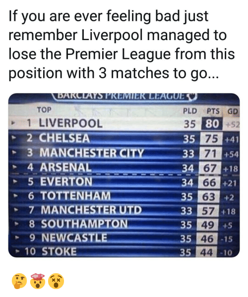 stoke: If you are ever feeling bad just  remember Liverpool managed to  lose the Premier League from this  position with 3 matches to go...  TOP  1 LIVERPOOL  2 CHELSEA  PLD PTS GD  35 80+52  si 75  35  +41  +54  +18  33 71  4 ARSENAL  5 EVERTON  34  66 +21  34  35 63  +2  +18  3 57  35 49  35 46  35 44  8 SOUTH  9 NEWCAST  -15  10 STOKE  10 🤔🤯😵