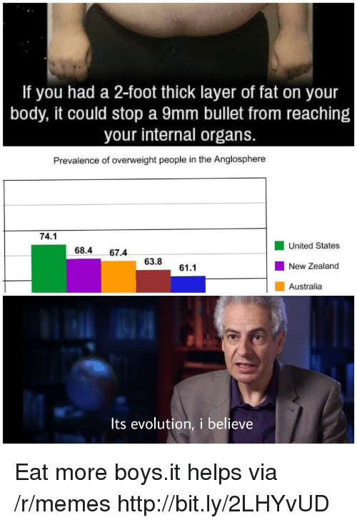 Memes, Australia, and Evolution: If you had a 2-foot thick layer of fat on your  body, it could stop a 9mm bullet from reaching  your internal organs.  Prevalence of overweight people in the Anglosphere  74.1  United States  New Zealand  Australia  68.4 67.4  63.8  61.1  Its evolution, i believe Eat more boys.it helps via /r/memes http://bit.ly/2LHYvUD