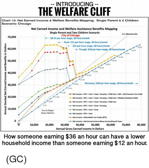 trough: INTRODUCING  THE WELFARE CLIFF  Chart 10: Net Earned Income & Welfare Benefits Mapping: Single Parent & 2 Children  Scenario: Chicago  Net Earned Income and Welfare Assistance Benefits Mapping  Single Parent and Two Children Scenario  1:1  reference line  City of Chicago  70,000  $8.25 per hour wage, 40 hours/week  Peak: $12 per hour wage, 40 hours/week  $15 per hour wage, 40 hours/week  38.00  o 60,000  Trough: $18 per hour wage  40 hours/week  34.00  50,000  24.00  40,000  1800 ecovery: $38 per hour wage, 40 hours/week  E 30,000  Net Income RTC Cash Food Housing Child Care MA ACAPremium Tax Credit  20,000  Net Income RTC Cash Food Housing e Child Care Medical Assistance (MA)  Net Income RTC Cash. Food Housing Child Care  --Net Income RTC Cash e Food Housing  5 10,000  Net Income RTC. Cash Food  Hourly Wages  Below Markers  Net Income RTC Cash  Net Income Refundable  Tax Credits (RTC  Net Income Net Earned Income Minus Income/Payroll Taxes  10,000  20,000  30,000  40,000  50,000  60,000  70,000  80,000  Annual Gross Earned Income in Dollars  How someone earning $36 an hour can have a lower  household income than someone earning $12 an hour. (GC)