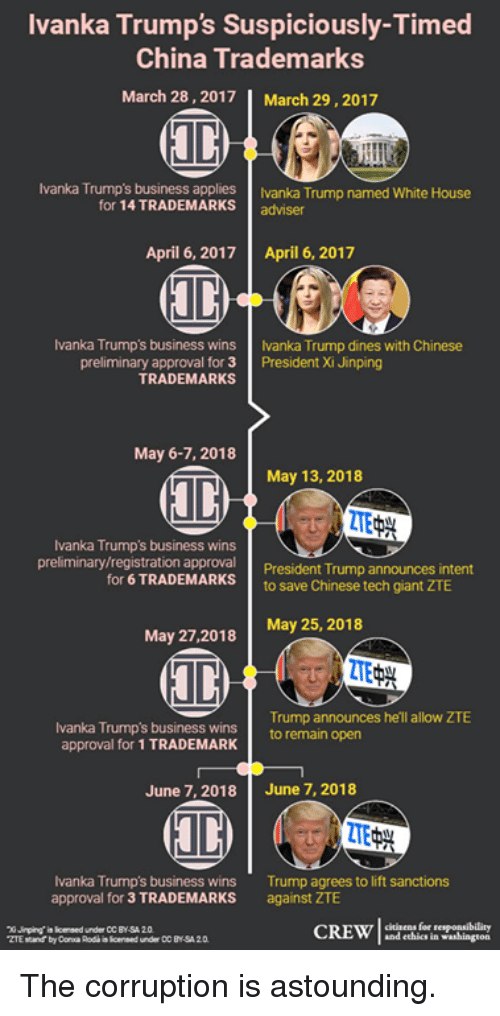 White House, China, and Business: Ivanka Trump's Suspiciously-Timed  China Trademarks  March 28,2017 | March 29,2017  Ivanka Trump's business applies  Ivanka Trump named White House  for 14 TRADEMARKSadviser  April 6, 2017  April 6, 2017  Ivanka Trumps business wins Ivanka Trump dines with Chinese  preliminary approval for 3 President Xi Jinping  TRADEMARKS  May 6-7, 2018  May 13, 2018  Ivanka Trumps business wins  preliminary  ry/registration approval President Trump announces intent  for 6 TRADEMARKS to save Chinese tech giant ZTE  May 25, 2018  May 27,2018  Trump announces he'll allow ZTE  Ivanka Trump's business winsto remain open  approval for 1 TRADEMARK  June 7, 2018  June 7, 2018  Ivanka Trump's business wins  approval for 3 TRADEMARKS  Trump agrees to lift sanctions  against ZTE  citisens for resgonsibility  and ethics in washington  n  Jinping' is lcensed under CC BY-SA 20 The corruption is astounding.