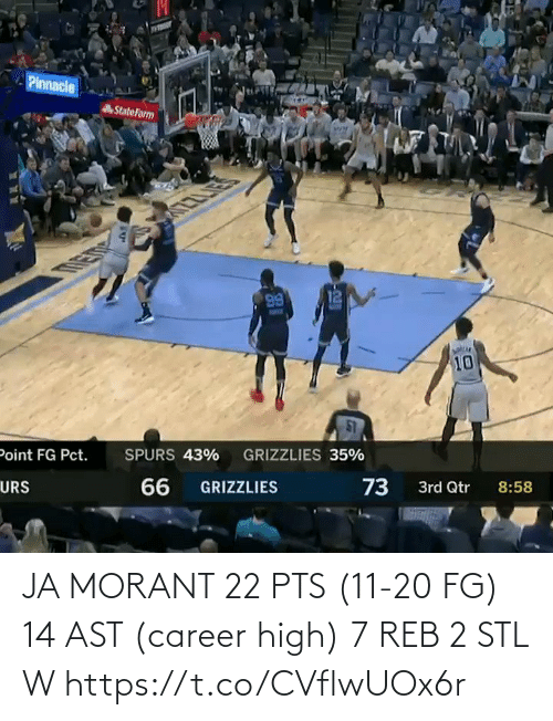 2: JA MORANT  22 PTS (11-20 FG) 14 AST (career high) 7 REB  2 STL W    https://t.co/CVflwUOx6r