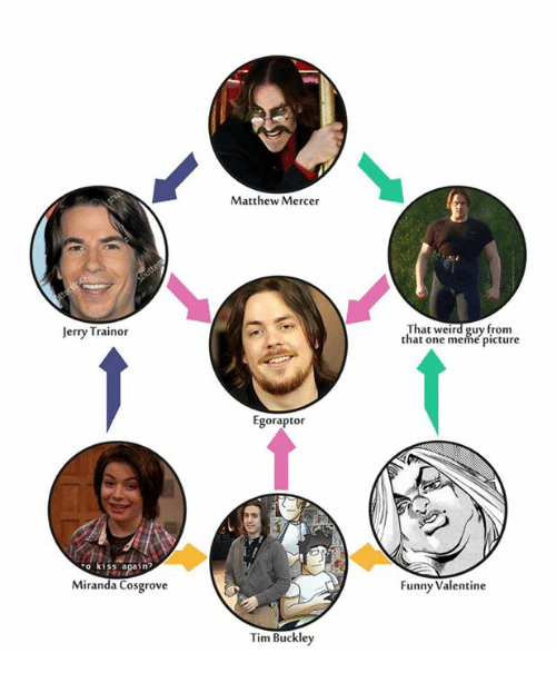 meme pictures: Jerry Trainor  No kiss again?  Miranda Cosgrove  Matthew Mercer  Egoraptor  Tim Buckley  That weird guy from  that one meme picture  Funny Valentine