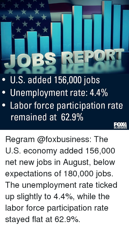 flats: JOBS REPO  * U.S. added 156,000 jobs  Unemployment rate: 4.4%  * Labor force participation rate  remained at 62.9%  BUSINESS Regram @foxbusiness: The U.S. economy added 156,000 net new jobs in August, below expectations of 180,000 jobs. The unemployment rate ticked up slightly to 4.4%, while the labor force participation rate stayed flat at 62.9%.