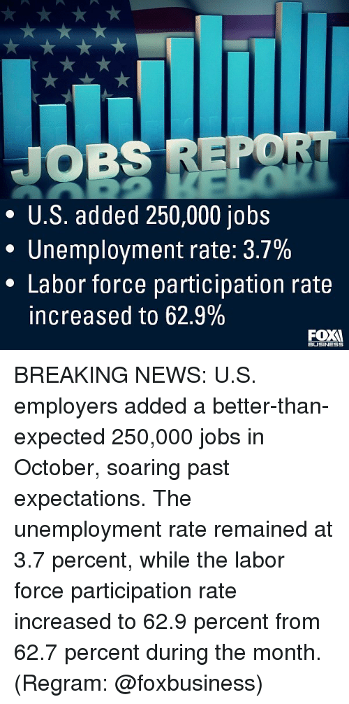 Memes, News, and Breaking News: JOBS REPO  * U.S. added 250,000 jobs  Unemployment rate: 3.7%  * Labor force participation rate  increased to 62.9%  BUSINESS BREAKING NEWS: U.S. employers added a better-than-expected 250,000 jobs in October, soaring past expectations. The unemployment rate remained at 3.7 percent, while the labor force participation rate increased to 62.9 percent from 62.7 percent during the month. (Regram: @foxbusiness)