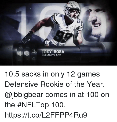 bosa: JOEY BOSA  DEFENSIVE END 10.5 sacks in only 12 games. Defensive Rookie of the Year.  @jbbigbear comes in at 100 on the #NFLTop 100. https://t.co/L2FFPP4Ru9
