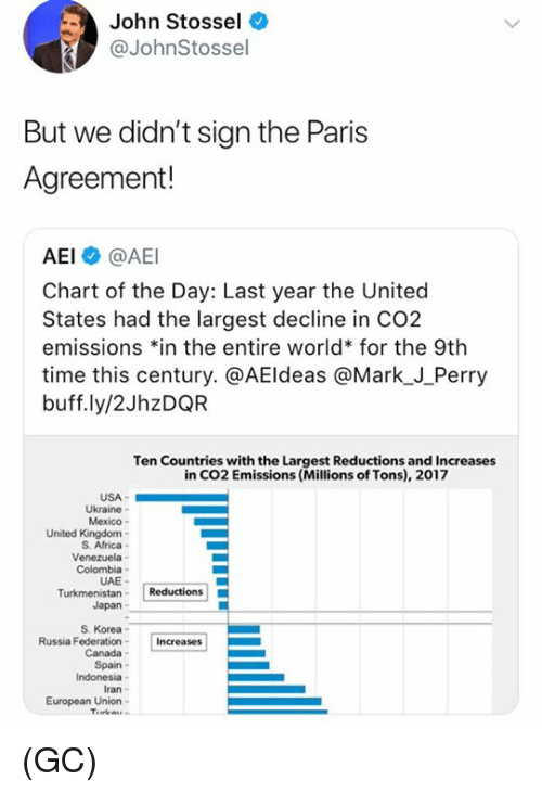 """Indonesia: John Stossel  @JohnStossel  But we didn't sign the Paris  Agreement!  AEI @AEI  Chart of the Day: Last year the United  States had the largest decline in CO2  emissions 치n the entire world"""" for the 9th  time this century. @AEldeas @Mark_J_Perry  buff.ly/2JhzDQR  Ten Countries with the Largest Reductions and Increases  in CO2 Emissions (Millions of Tons), 2017  USA-  Ukraine  Mexico  United Kingdom-  S. Africa-  Colombia  UAE-  Japan  S. Korea  Russia FederationIncreases  Canada  Spain  Indonesia  Iran  European Union- (GC)"""