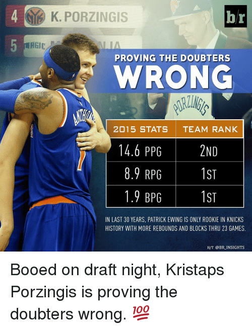 patrick ewing: K. PORZINGIS  br  REIC  PROVING THE DOUBT ERS  WRONG  2015 STATS TEAM RANK  14.6 PPG  15  8.9 RPG  1ST  1.9 BPG  IN LAST 30 YEARS, PATRICK EWING IS ONLY ROOKIE IN KNICKS  HISTORY WITH MORE REBOUNDS AND BLOCKS THRU 23 GAMES.  H/T @BR INSIGHTS Booed on draft night, Kristaps Porzingis is proving the doubters wrong. 💯