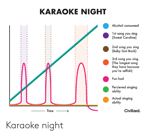 Baby Got Back: KARAOKE NIGHT  Alcohol consumed  1st song you sing  (Sweet Caroline)  2nd song you sing  (Baby Got Back)  3rd song you sing  (The longest song  they have because  you're selfish)  Fun had  Percieved singing  ability  Actual singing  ability  Civilized  Time Karaoke night