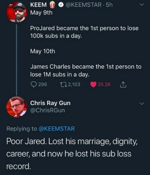 dignity: KEEMKEEMSTAR.5h  May 9th  ProJared became the 1st person to lose  100k subs in a day.  May 10th  James Charles became the 1st person to  lose 1M subs in a day.  9296 t2,103 25.2k  Chris Ray Gun  @ChrisRGun  Replying to @KEEMSTAR  Poor Jared. Lost his marriage, dignity,  career, and now he lost his sub loss  record