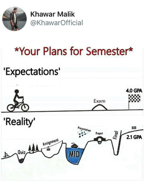 "Expectations: Khawar Malik  @KhawarOfficial  *Your Plans for Semester*  ""Expectations'  4.0 GPA  Exam  'Reality  Presentelion  Project  2.1 GPA  Assignment  MID  Quiz,  Final"