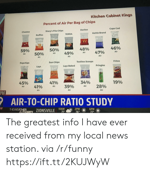 ruffles: Kitchen Cabinet Kings  Percent of Air Per Bag of Chips  Doritos  Cape Cod  Cheetos  Stacy's Pita Chips  TERRA  Kettle Brand  Ruffles  59%  Air  50%  48%  46%  50% Air 49% Air 47%  Alr  Alr  Air  Popchips  Sun Chips  Tostitos Scoops  Fritos  Lays  Lays Baked  Pringles  itos  45%  41%  34%  19%  AI, 41% Air 3990 Air 2890  Alr  Alr  Alr  AIR-TO-CHIP RATIO STUDY  10AM  71°  2PM 6PM The greatest info I have ever received from my local news station. via /r/funny https://ift.tt/2KUJWyW