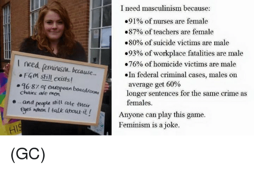 Crime, Feminism, and Memes: l need fenurusow because  o FGM still existsl  96-81 of european boa  chairs are and people still dole their  eyes when I talk about  it  I need masculinism because:  .91% of nurses are female  .87% of teachers are female  80% of suicide victims are male  93% of workplace fatalities are male  .76% of homicide victims are male  .In federal criminal cases, males on  average get 60%  longer sentences for the same crime as  females.  Anyone can play this game.  Feminism is a joke. (GC)