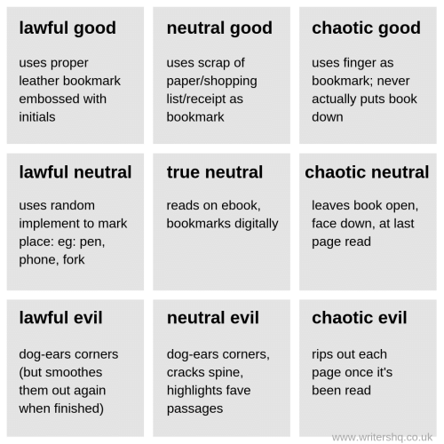 ears: lawful good  chaotic good  neutral good  uses finger as  uses proper  uses scrap of  bookmark; never  leather bookmark  paper/shopping  list/receipt as  embossed with  actually puts book  initials  bookmark  down  lawful neutral  chaotic neutral  true neutral  leaves book open,  reads on ebook,  uses random  implement to mark  place: eg: pen,  phone, fork  bookmarks digitally  face down, at last  page read  lawful evil  chaotic evil  neutral evil  dog-ears corners  (but smoothes  them out again  when finished)  dog-ears corners,  cracks spine,  rips out each  page once it's  highlights fave  been read  passages  www.writershq.co.uk