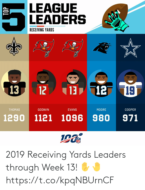 Memes, Nfl, and 🤖: LEAGUE  LEADERS  RECEIVING YARDS  13, 12  19  13  12  THOMAS  GODWIN  EVANS  MOORE  COOPER  1290 1121 1096 980  971  NFL  TOP 2019 Receiving Yards Leaders through Week 13! ✋🤚 https://t.co/kpqNBUrnCF