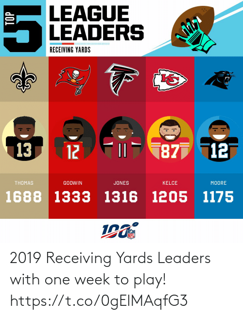 Memes, Nfl, and 🤖: LEAGUE  LEADERS  RECEIVING YARDS  13  187 12  12  THOMAS  GODWIN  JONES  KELCE  MOORE  1688 1333 1316 1205 1175  NFL  TOP 2019 Receiving Yards Leaders with one week to play! https://t.co/0gElMAqfG3