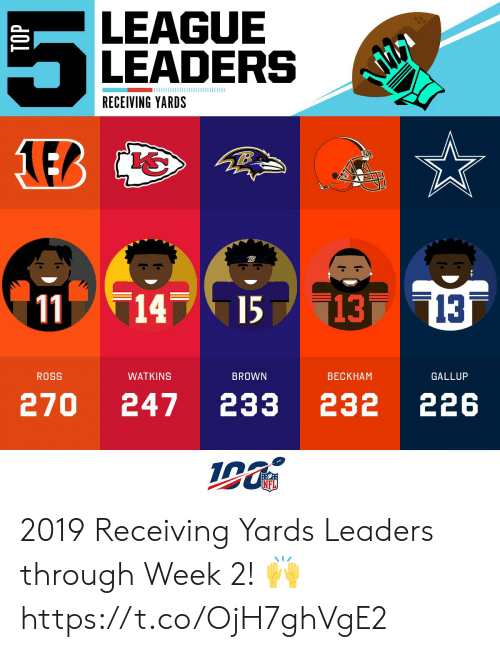 Memes, Nfl, and 🤖: LEAGUE  LEADERS  RECEIVING YARDS  14  13 13  11  15  WATKINS  ROSS  BROWN  ВЕСКНAМ  GALLUP  270  232 226  247  233  NFL  TOP 2019 Receiving Yards Leaders through Week 2! 🙌 https://t.co/OjH7ghVgE2